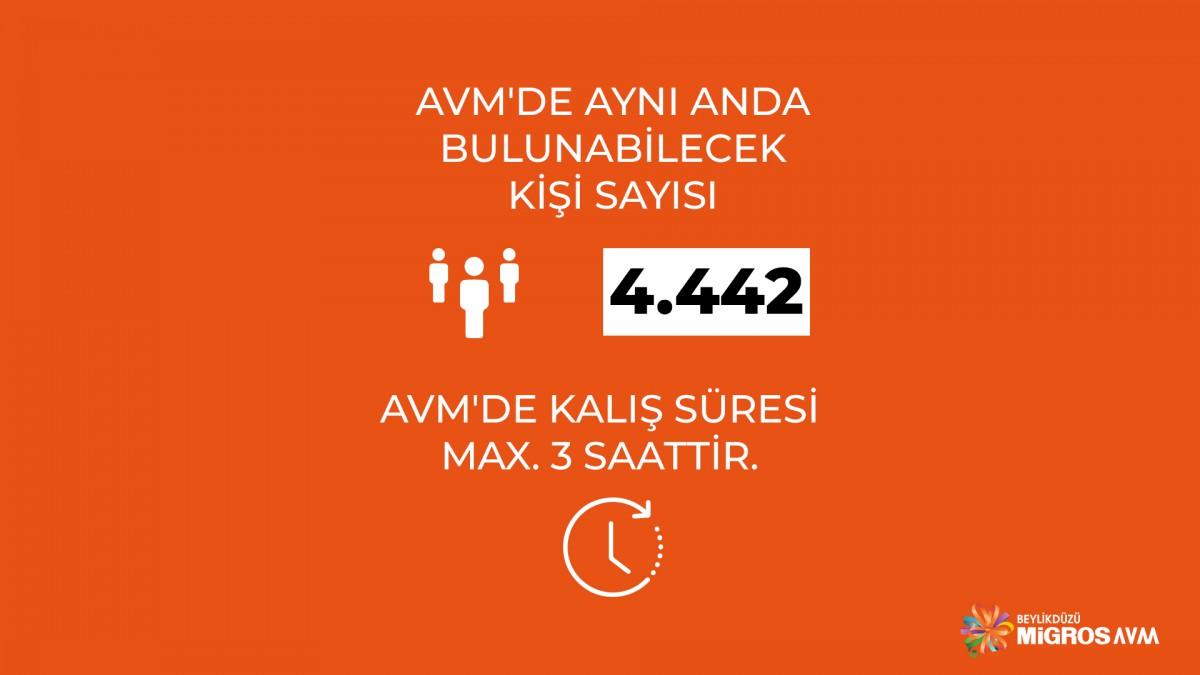 AVM'mizde aynı anda bulunabilecek kişi sayısı 4.442'dir.